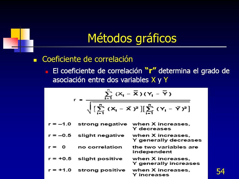 54 Métodos gráficos Coeficiente de correlación El coeficiente de correlación r determina el grado de asociación entre dos variables X y Y