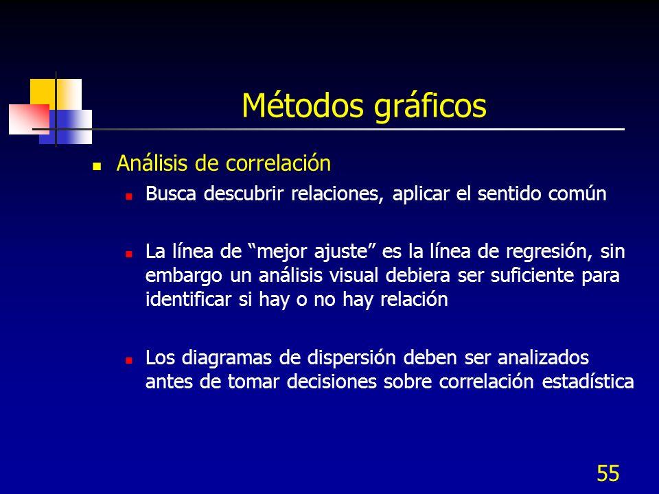 55 Métodos gráficos Análisis de correlación Busca descubrir relaciones, aplicar el sentido común La línea de mejor ajuste es la línea de regresión, si