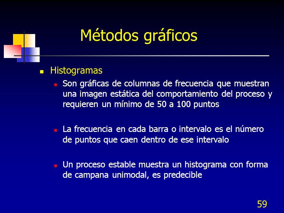 59 Métodos gráficos Histogramas Son gráficas de columnas de frecuencia que muestran una imagen estática del comportamiento del proceso y requieren un