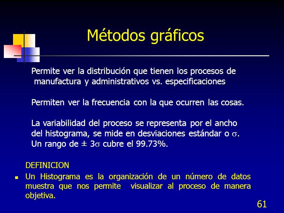 61 DEFINICION Un Histograma es la organización de un número de datos muestra que nos permite visualizar al proceso de manera objetiva. Permite ver la