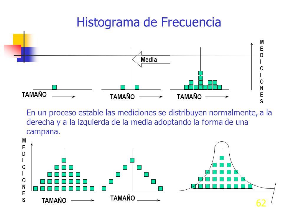 62 Histograma de Frecuencia En un proceso estable las mediciones se distribuyen normalmente, a la derecha y a la izquierda de la media adoptando la fo