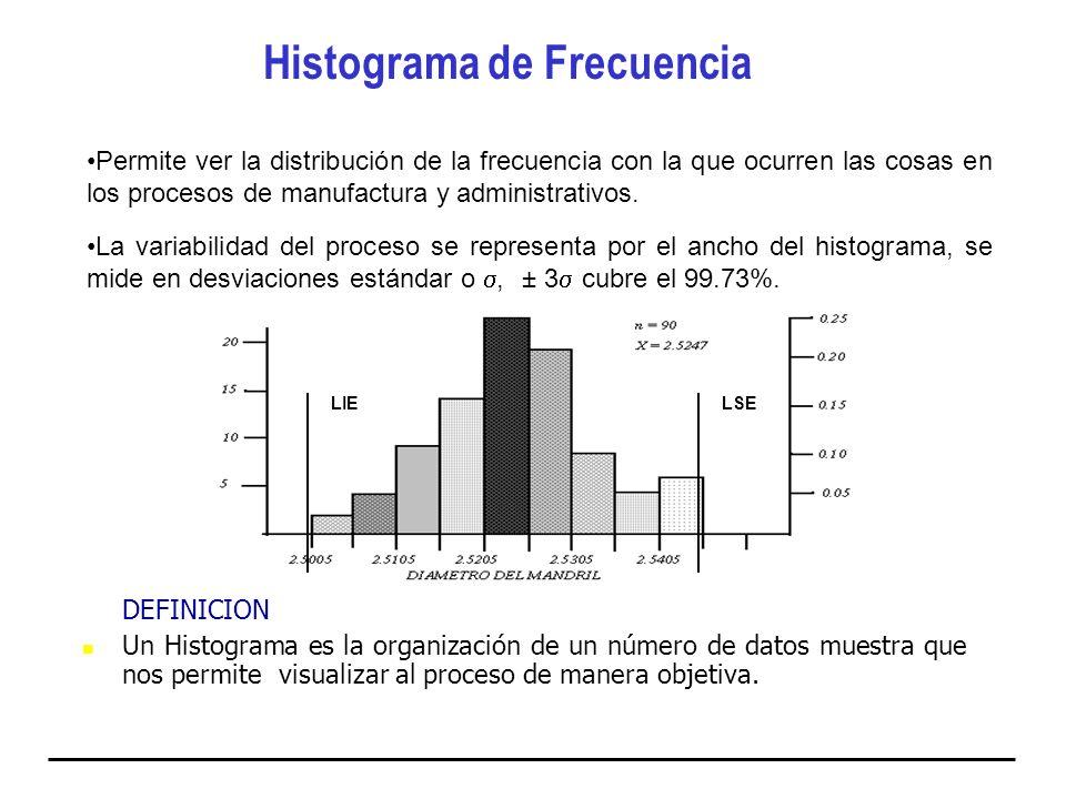 DEFINICION Un Histograma es la organización de un número de datos muestra que nos permite visualizar al proceso de manera objetiva. Permite ver la dis