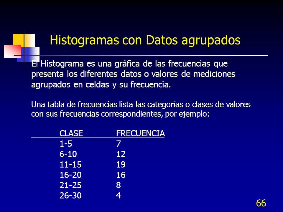 66 Histogramas con Datos agrupados El Histograma es una gráfica de las frecuencias que presenta los diferentes datos o valores de mediciones agrupados