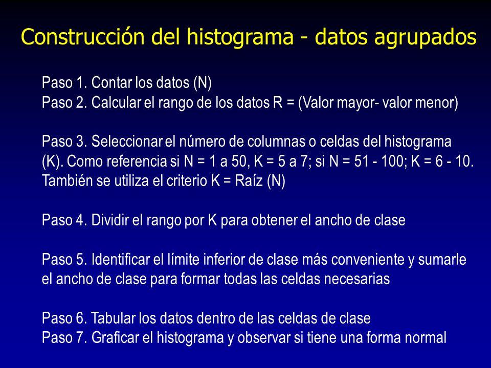 Construcción del histograma - datos agrupados Paso 1. Contar los datos (N) Paso 2. Calcular el rango de los datos R = (Valor mayor- valor menor) Paso