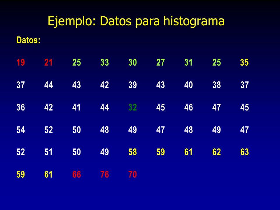 Ejemplo: Datos para histograma Datos: 1921253330273125 35 374443423943403837 364241443245464745 545250484947484947 525150495859616263 5961667670