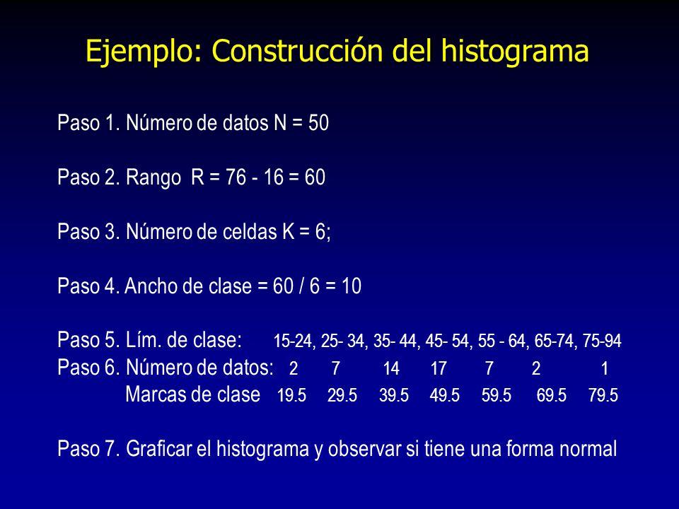 Ejemplo: Construcción del histograma Paso 1. Número de datos N = 50 Paso 2. Rango R = 76 - 16 = 60 Paso 3. Número de celdas K = 6; Paso 4. Ancho de cl