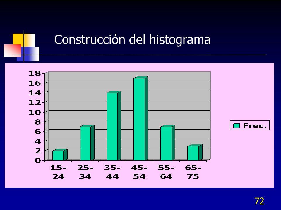 72 Construcción del histograma