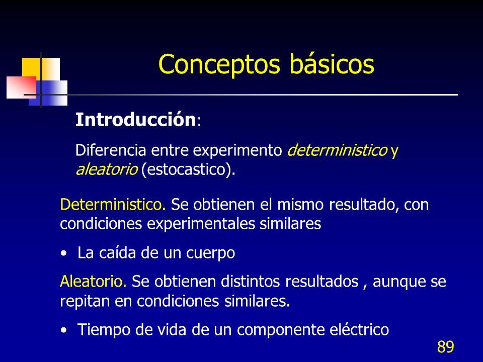 89 Conceptos básicos Introducción : Diferencia entre experimento deterministico y aleatorio (estocastico). Deterministico. Se obtienen el mismo result