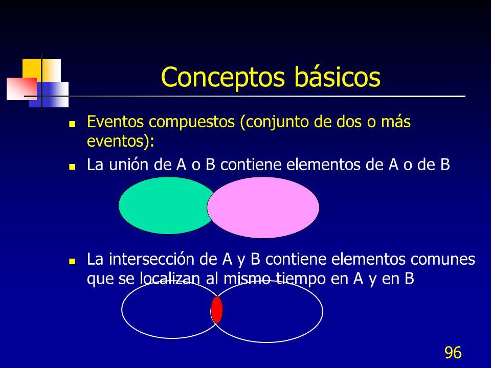 96 Conceptos básicos Eventos compuestos (conjunto de dos o más eventos): La unión de A o B contiene elementos de A o de B La intersección de A y B con