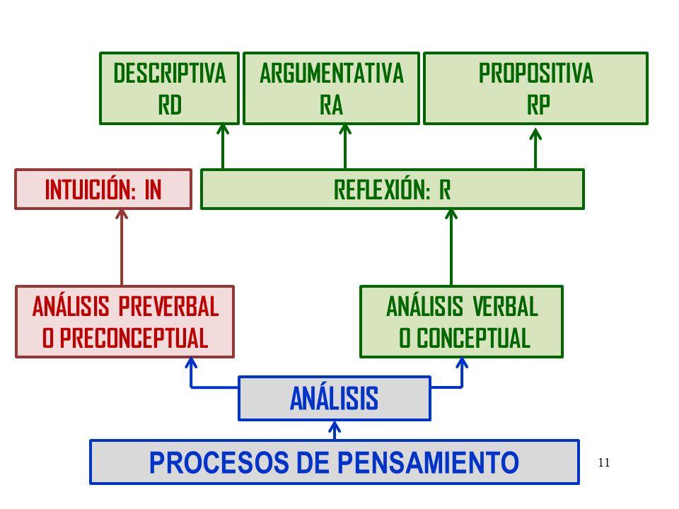 PROCESOS DE PENSAMIENTO ANÁLISIS PREVERBAL O PRECONCEPTUAL ANÁLISIS VERBAL O CONCEPTUAL ANÁLISIS INTUICIÓN: IN DESCRIPTIVA RD ARGUMENTATIVA RA PROPOSITIVA RP REFLEXIÓN: R 11