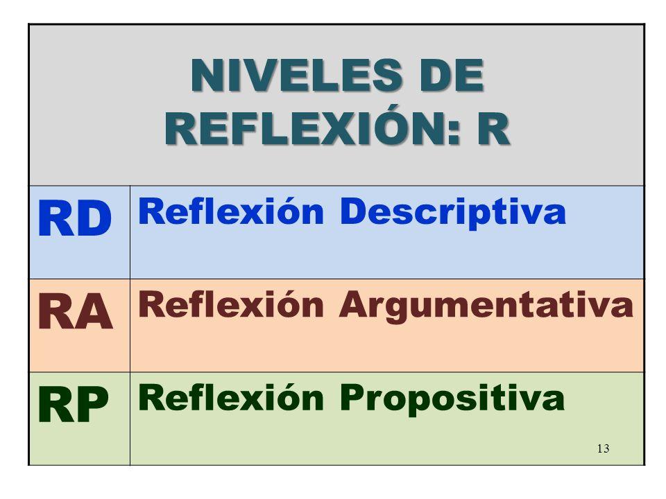 NIVELES DE REFLEXIÓN: R RD Reflexión Descriptiva RA Reflexión Argumentativa RP Reflexión Propositiva 13