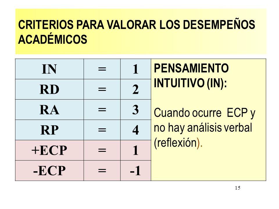 CRITERIOS PARA VALORAR LOS DESEMPEÑOS ACADÉMICOS IN=1 PENSAMIENTO INTUITIVO (IN): Cuando ocurre ECP y no hay análisis verbal (reflexión). RD=2 RA=3 RP
