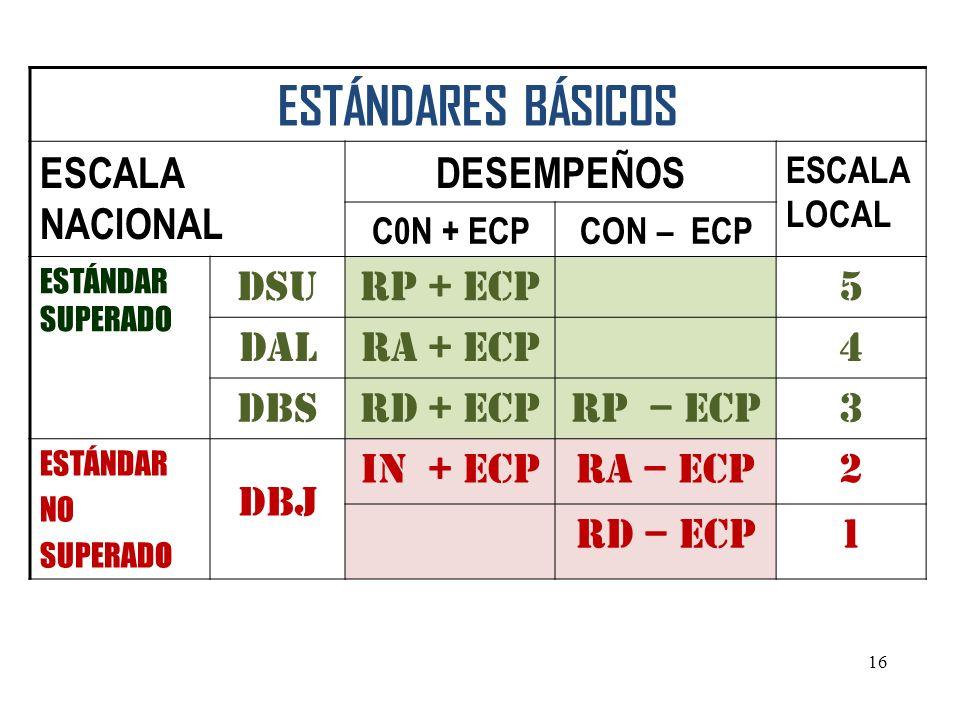 ESTÁNDARES BÁSICOS ESCALA NACIONAL DESEMPEÑOS ESCALA LOCAL C0N + ECPCON – ECP ESTÁNDAR SUPERADO DSURP + ECP5 DALRA + ECP4 DBSRD + ECPRP – ECP3 ESTÁNDA