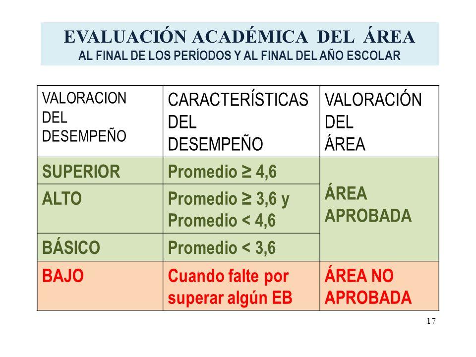 VALORACION DEL DESEMPEÑO CARACTERÍSTICAS DEL DESEMPEÑO VALORACIÓN DEL ÁREA SUPERIORPromedio 4,6 ÁREA APROBADA ALTOPromedio 3,6 y Promedio < 4,6 BÁSICOPromedio < 3,6 BAJOCuando falte por superar algún EB ÁREA NO APROBADA EVALUACIÓN ACADÉMICA DEL ÁREA AL FINAL DE LOS PERÍODOS Y AL FINAL DEL AÑO ESCOLAR 17
