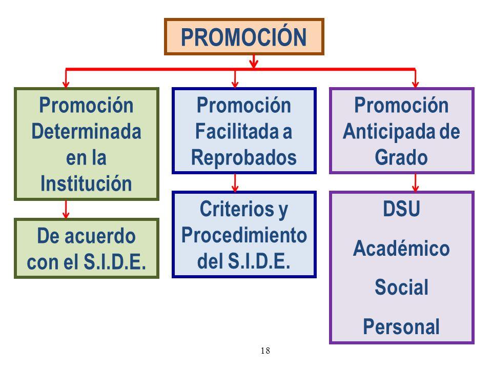 PROMOCIÓN Promoción Determinada en la Institución Promoción Anticipada de Grado Promoción Facilitada a Reprobados De acuerdo con el S.I.D.E. DSU Acadé
