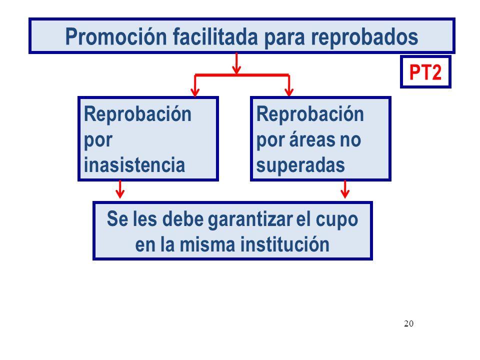 Promoción facilitada para reprobados Reprobación por inasistencia PT2 Reprobación por áreas no superadas Se les debe garantizar el cupo en la misma institución 20