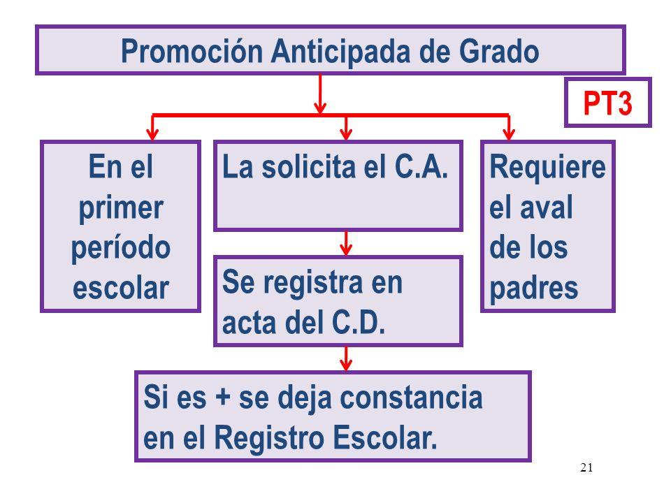 Promoción Anticipada de Grado Requiere el aval de los padres Se registra en acta del C.D. La solicita el C.A.En el primer período escolar Si es + se d
