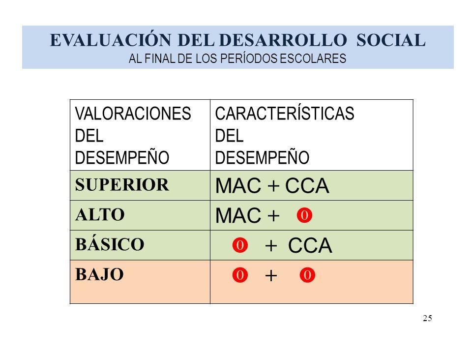 VALORACIONES DEL DESEMPEÑO CARACTERÍSTICAS DEL DESEMPEÑO SUPERIOR MAC + CCA ALTO MAC + BÁSICO + CCA BAJO + EVALUACIÓN DEL DESARROLLO SOCIAL AL FINAL DE LOS PERÍODOS ESCOLARES 25