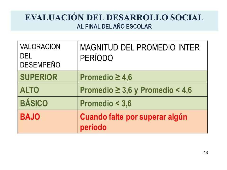 VALORACION DEL DESEMPEÑO MAGNITUD DEL PROMEDIO INTER PERÍODO SUPERIORPromedio 4,6 ALTOPromedio 3,6 y Promedio < 4,6 BÁSICOPromedio < 3,6 BAJOCuando falte por superar algún período EVALUACIÓN DEL DESARROLLO SOCIAL AL FINAL DEL AÑO ESCOLAR 26