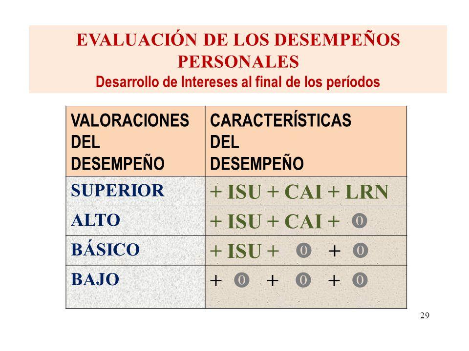 VALORACIONES DEL DESEMPEÑO CARACTERÍSTICAS DEL DESEMPEÑO SUPERIOR + ISU + CAI + LRN ALTO + ISU + CAI + BÁSICO + ISU + + BAJO + + + EVALUACIÓN DE LOS DESEMPEÑOS PERSONALES Desarrollo de Intereses al final de los períodos 29