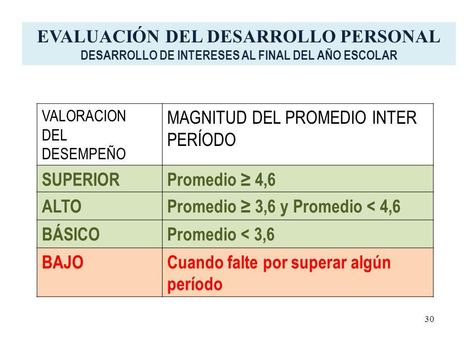 VALORACION DEL DESEMPEÑO MAGNITUD DEL PROMEDIO INTER PERÍODO SUPERIORPromedio 4,6 ALTOPromedio 3,6 y Promedio < 4,6 BÁSICOPromedio < 3,6 BAJOCuando fa