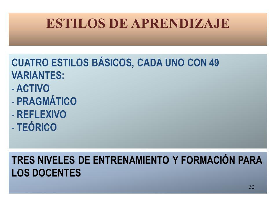 ESTILOS DE APRENDIZAJE CUATRO ESTILOS BÁSICOS, CADA UNO CON 49 VARIANTES: - ACTIVO - PRAGMÁTICO - REFLEXIVO - TEÓRICO TRES NIVELES DE ENTRENAMIENTO Y FORMACIÓN PARA LOS DOCENTES 32