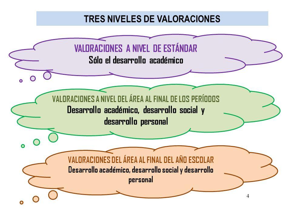 4 TRES NIVELES DE VALORACIONES VALORACIONES A NIVEL DE ESTÁNDAR Sólo el desarrollo académico VALORACIONES A NIVEL DEL ÁREA AL FINAL DE LOS PERÍODOS De