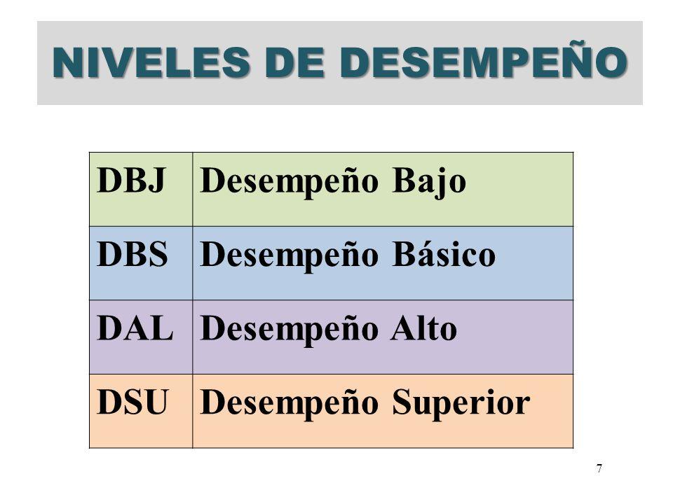 NIVELES DE DESEMPEÑO DBJDesempeño Bajo DBSDesempeño Básico DALDesempeño Alto DSUDesempeño Superior 7