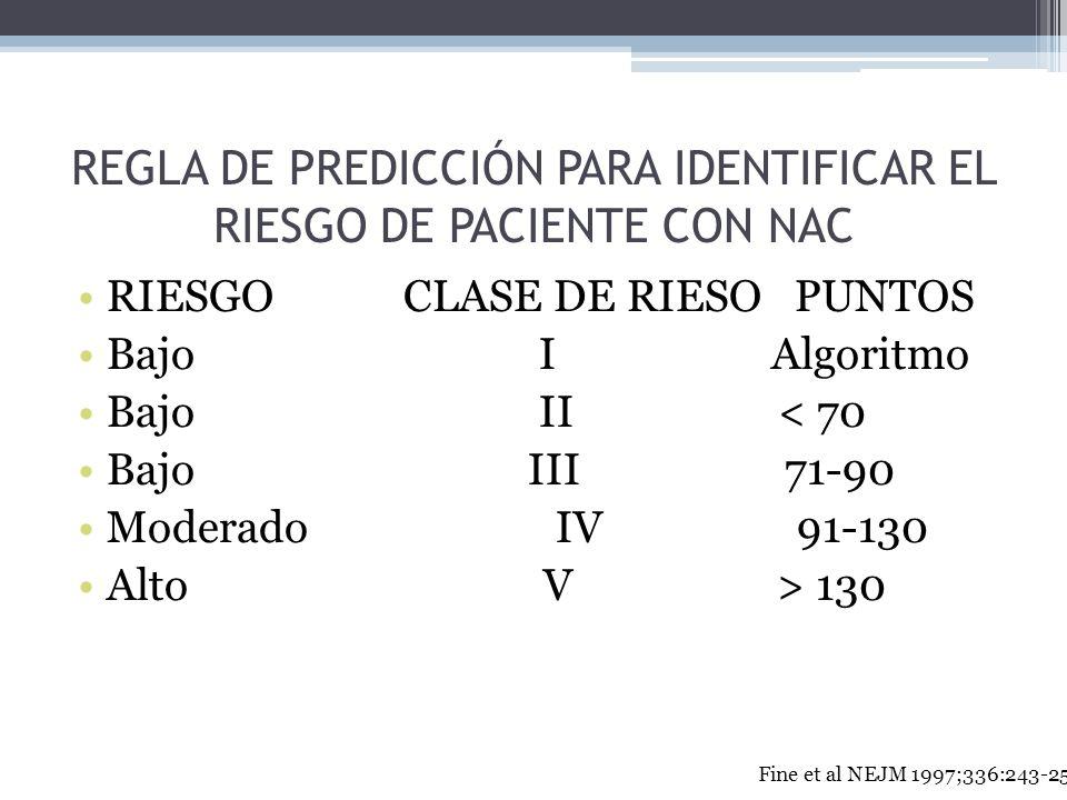 REGLA DE PREDICCIÓN PARA IDENTIFICAR EL RIESGO DE PACIENTE CON NAC RIESGO CLASE DE RIESO PUNTOS Bajo I Algoritmo Bajo II < 70 Bajo III 71-90 Moderado
