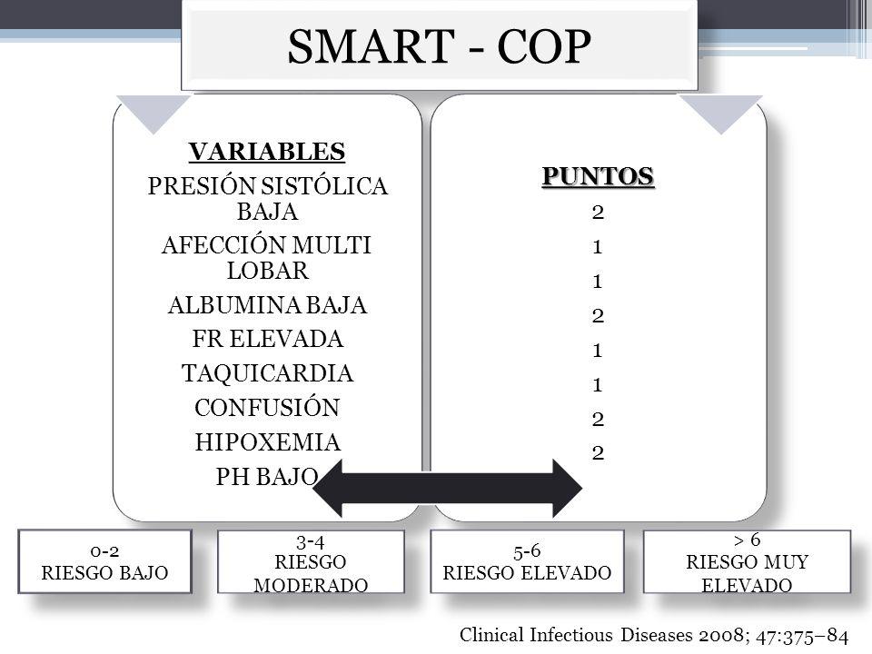 SMART - COP VARIABLES PRESIÓN SISTÓLICA BAJA AFECCIÓN MULTI LOBAR ALBUMINA BAJA FR ELEVADA TAQUICARDIA CONFUSIÓN HIPOXEMIA PH BAJOPUNTOS 2 1 2 1 2 0-2