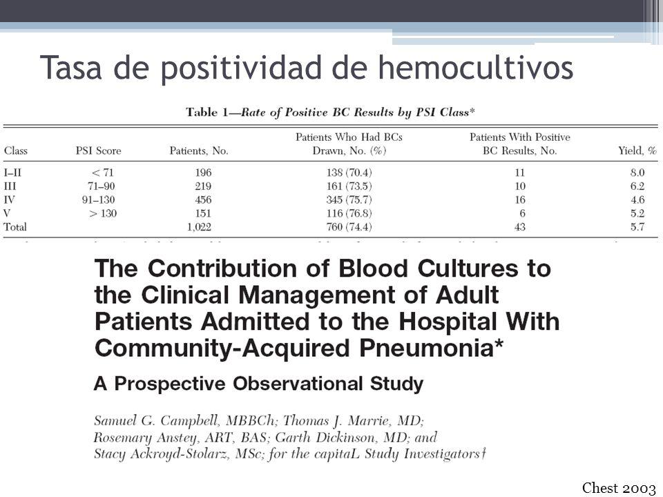 Tasa de positividad de hemocultivos Chest 2003
