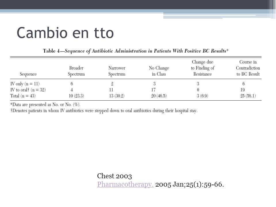 Cambio en tto Chest 2003 Pharmacotherapy.Pharmacotherapy. 2005 Jan;25(1):59-66.