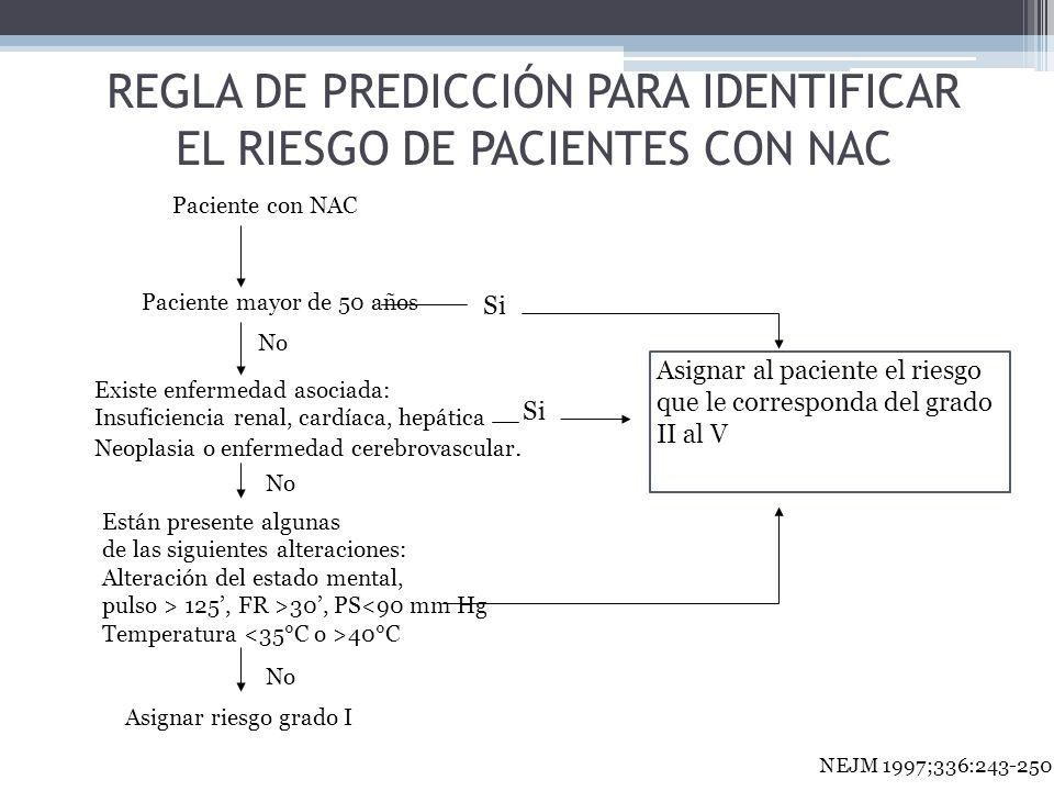 Paciente con NAC Paciente mayor de 50 años Existe enfermedad asociada: Insuficiencia renal, cardíaca, hepática Neoplasia o enfermedad cerebrovascular.