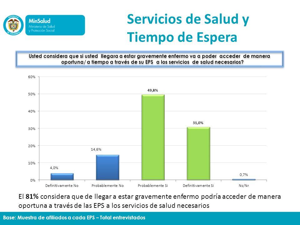 Usted considera que si usted llegara a estar gravemente enfermo va a poder acceder de manera oportuna/ a tiempo a través de su EPS a los servicios de