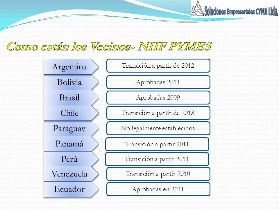Paraguay Bolivia Brasil Chile Argentina Panamá Perú Venezuela Ecuador Transición a partir de 2012 Aprobadas 2011 Aprobadas 2009 Transición a partir de