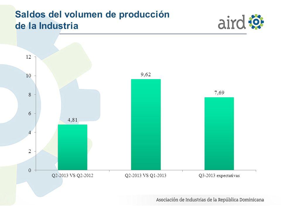 Saldos del volumen de producción de la Industria
