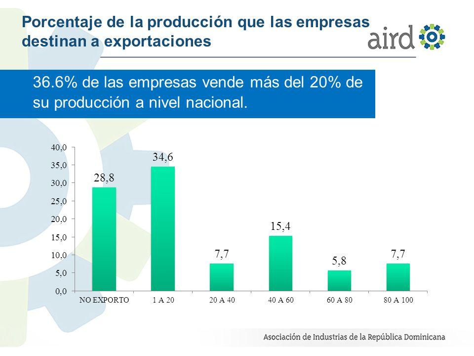 Porcentaje de la producción que las empresas destinan a exportaciones 36.6% de las empresas vende más del 20% de su producción a nivel nacional.