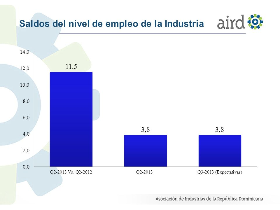 Inversión 61.5% de las empresas realizaron inversiones para aumentar la capacidad instalada de producción