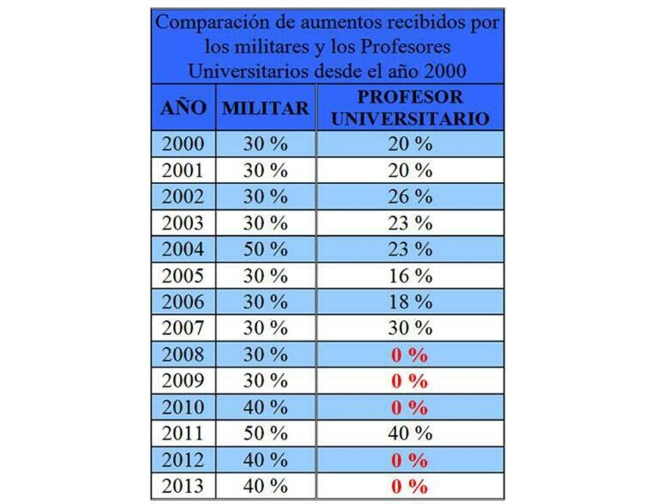 Inflación Venezuela 2000-2012= 740% Fuente: economiaencifras.blogspot.com