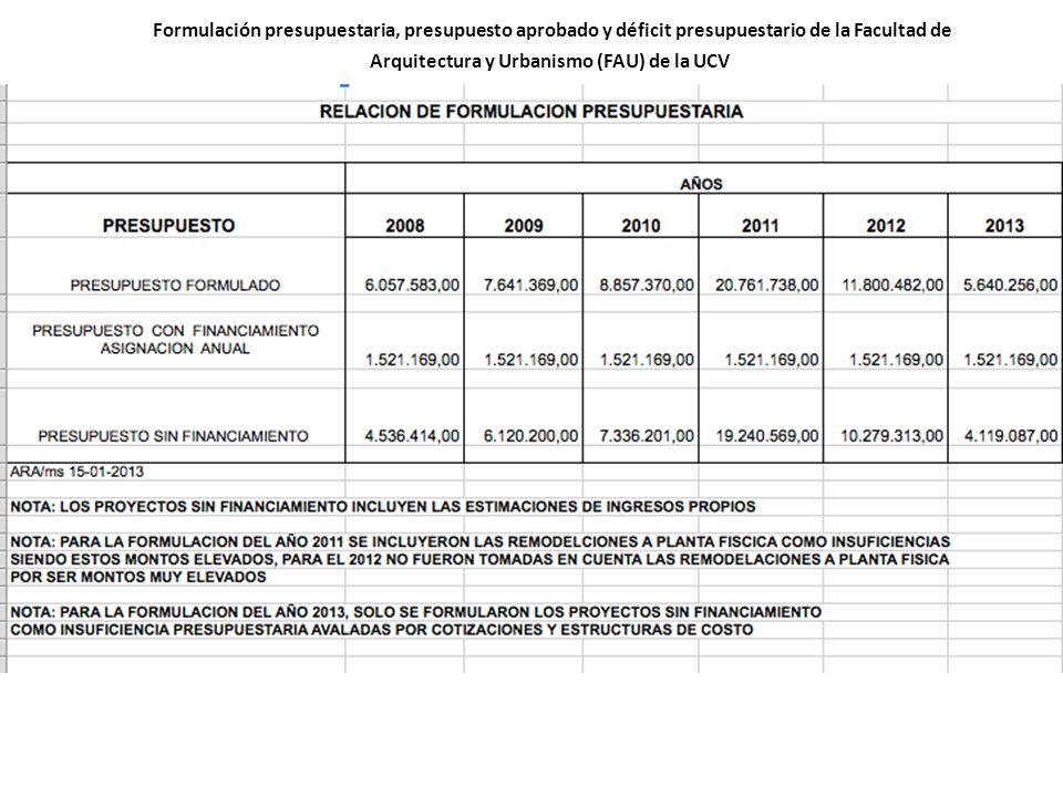 Formulación presupuestaria, presupuesto aprobado y déficit presupuestario de la Facultad de Arquitectura y Urbanismo (FAU) de la UCV