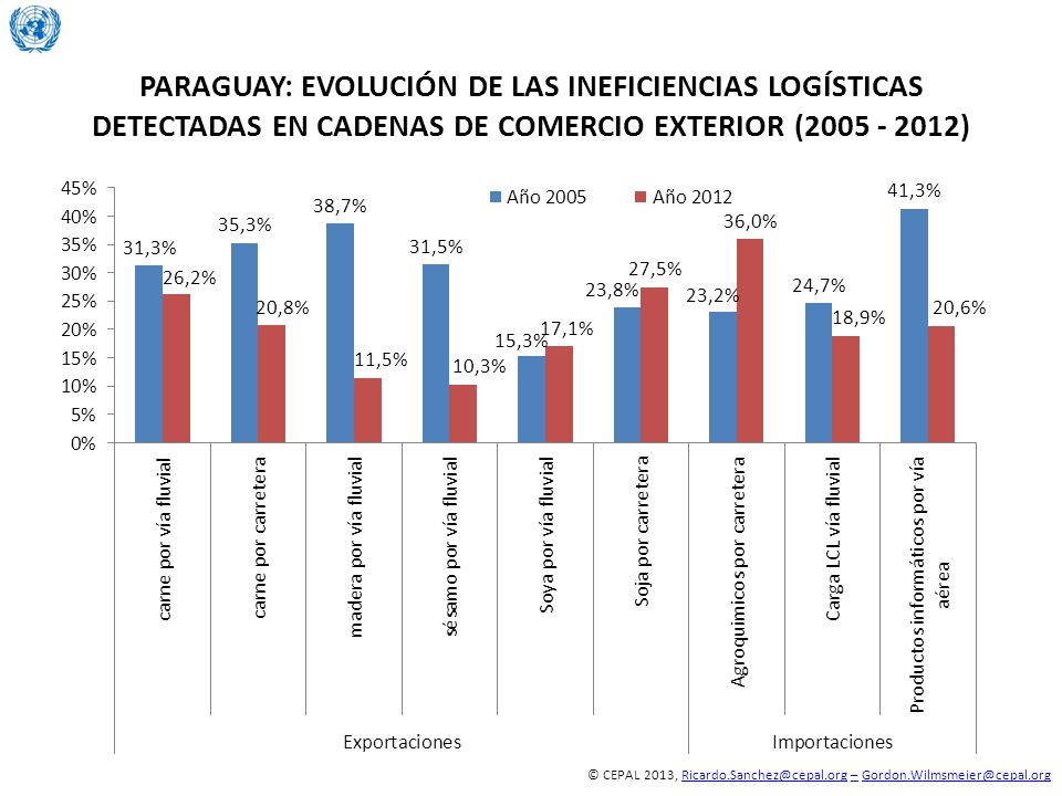© CEPAL 2013, Ricardo.Sanchez@cepal.org – Gordon.Wilmsmeier@cepal.orgRicardo.Sanchez@cepal.org–Gordon.Wilmsmeier@cepal.org PARAGUAY: EVOLUCIÓN DE LAS INEFICIENCIAS LOGÍSTICAS DETECTADAS EN CADENAS DE COMERCIO EXTERIOR (2005 - 2012)