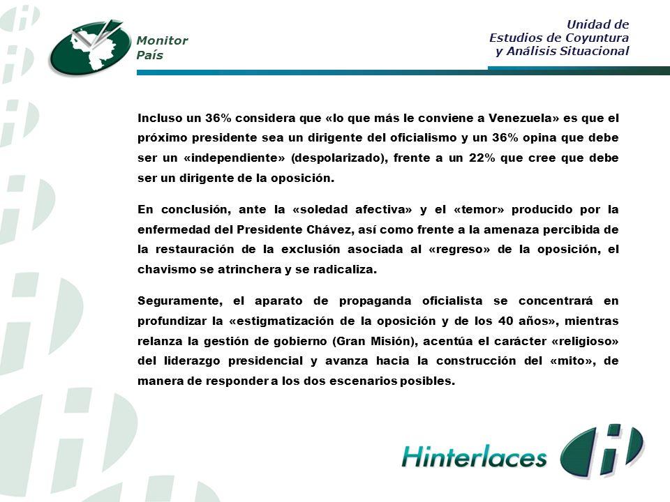 Monitor País Incluso un 36% considera que «lo que más le conviene a Venezuela» es que el próximo presidente sea un dirigente del oficialismo y un 36% opina que debe ser un «independiente» (despolarizado), frente a un 22% que cree que debe ser un dirigente de la oposición.