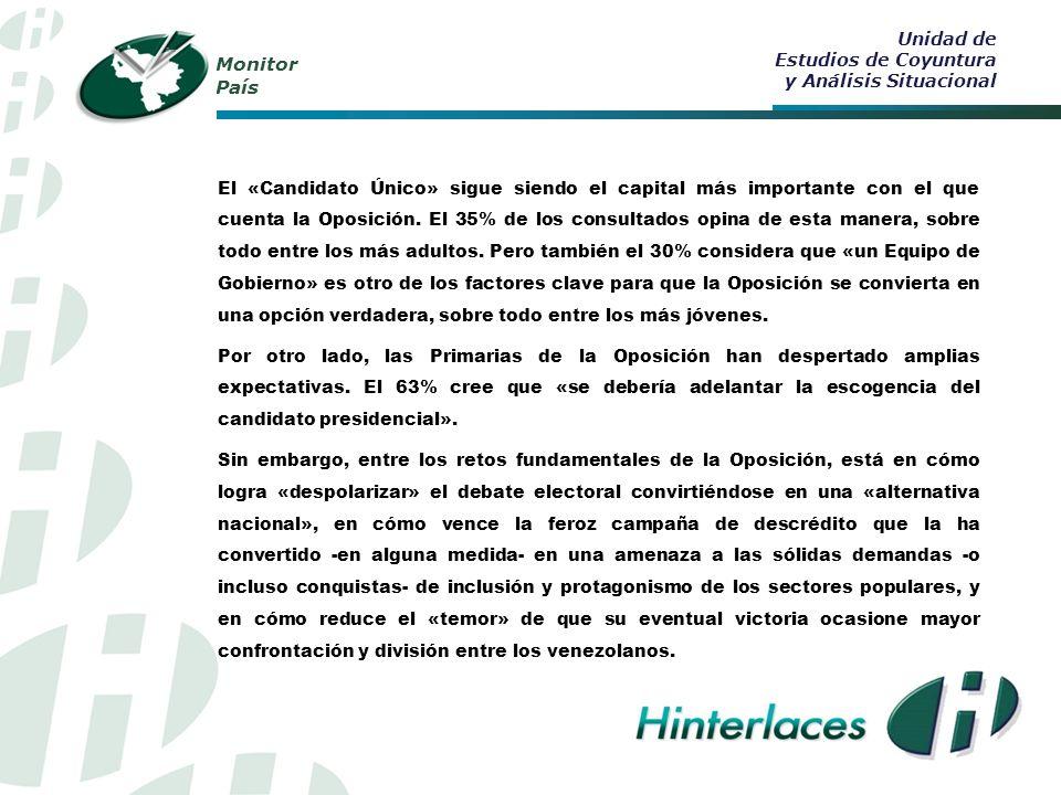 Monitor País El «Candidato Único» sigue siendo el capital más importante con el que cuenta la Oposición.