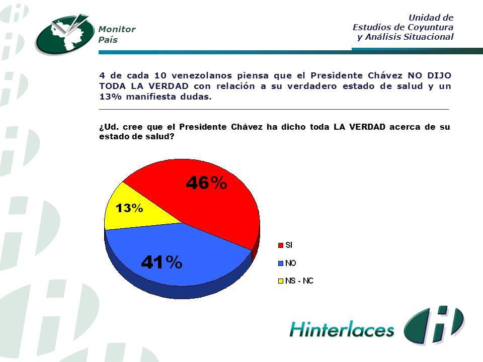Monitor País 4 de cada 10 venezolanos piensa que el Presidente Chávez NO DIJO TODA LA VERDAD con relación a su verdadero estado de salud y un 13% manifiesta dudas.