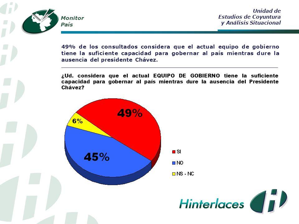 Monitor País 49% de los consultados considera que el actual equipo de gobierno tiene la suficiente capacidad para gobernar al país mientras dure la ausencia del presidente Chávez.