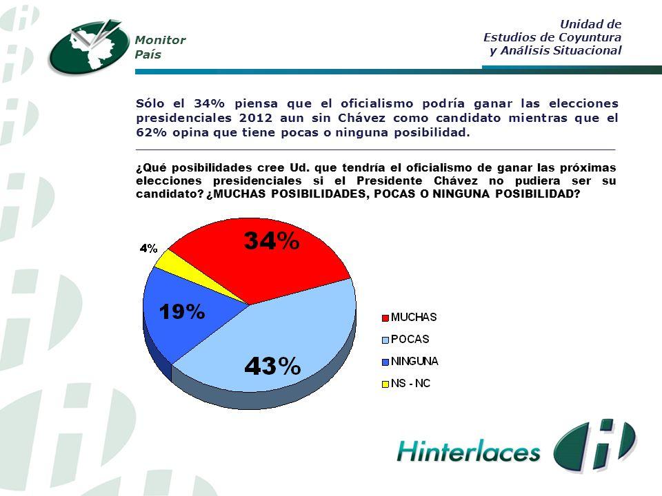 Monitor País Sólo el 34% piensa que el oficialismo podría ganar las elecciones presidenciales 2012 aun sin Chávez como candidato mientras que el 62% opina que tiene pocas o ninguna posibilidad.