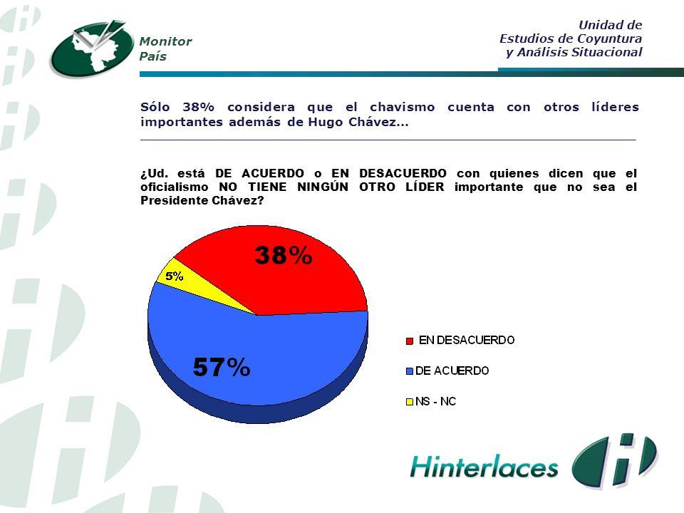 Monitor País Sólo 38% considera que el chavismo cuenta con otros líderes importantes además de Hugo Chávez...