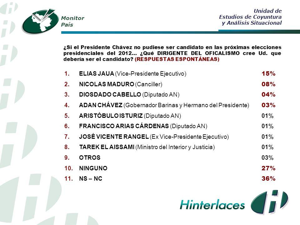 Monitor País ¿Si el Presidente Chávez no pudiese ser candidato en las próximas elecciones presidenciales del 2012… ¿Qué DIRIGENTE DEL OFICALISMO cree Ud.