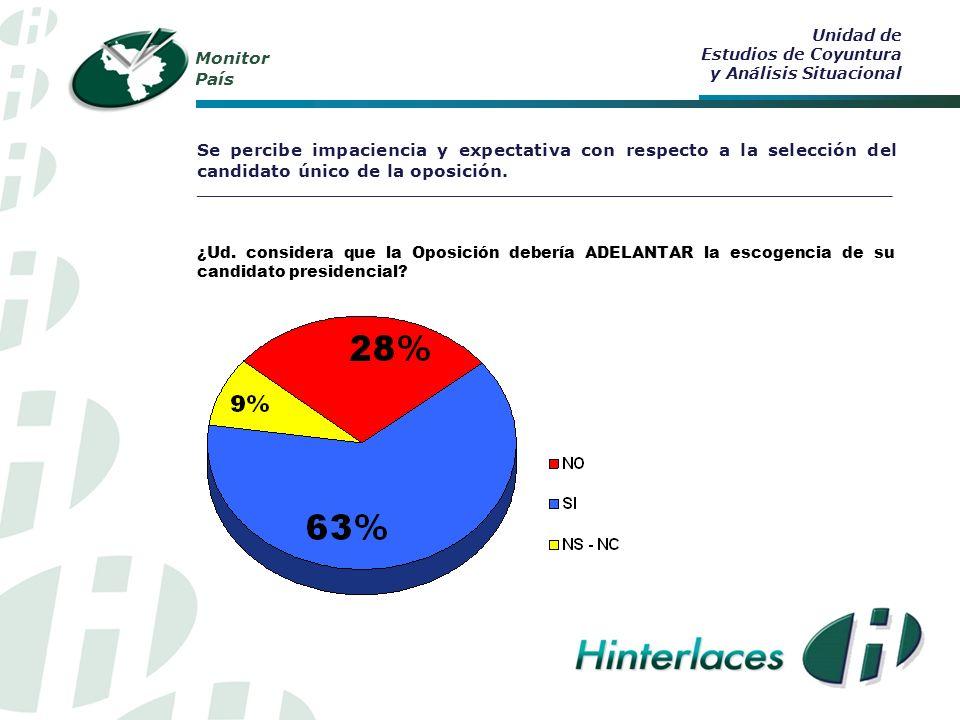 Monitor País Se percibe impaciencia y expectativa con respecto a la selección del candidato único de la oposición.