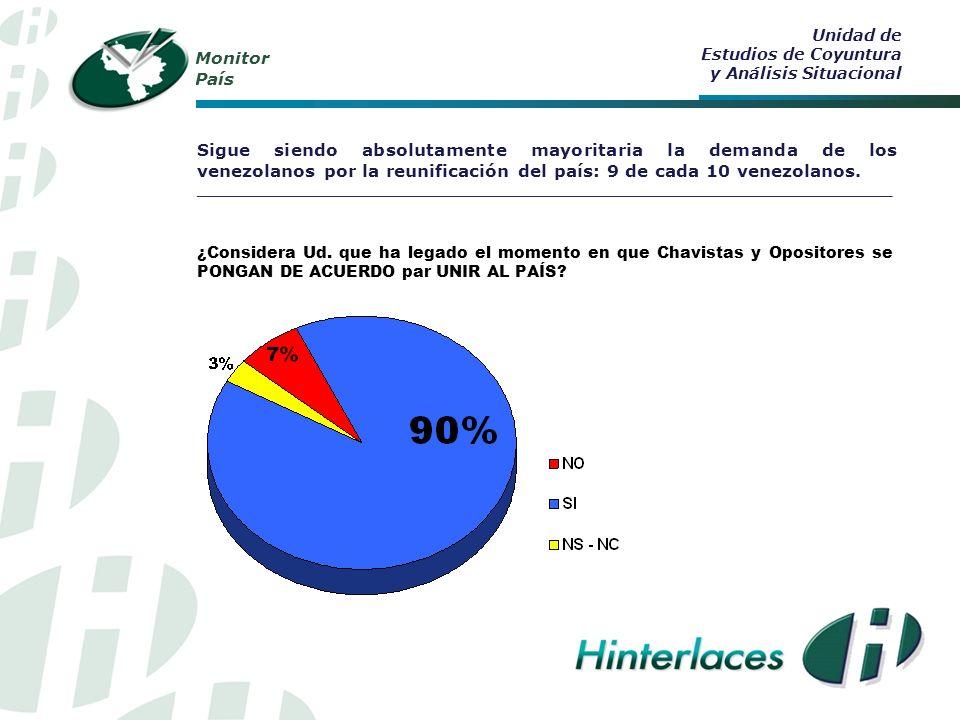 Monitor País Sigue siendo absolutamente mayoritaria la demanda de los venezolanos por la reunificación del país: 9 de cada 10 venezolanos.